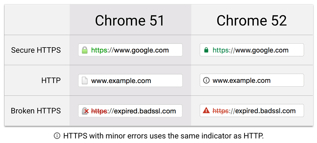chrome security ssl https