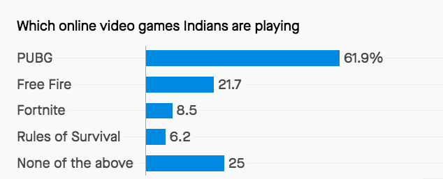 Which online games indians are playing