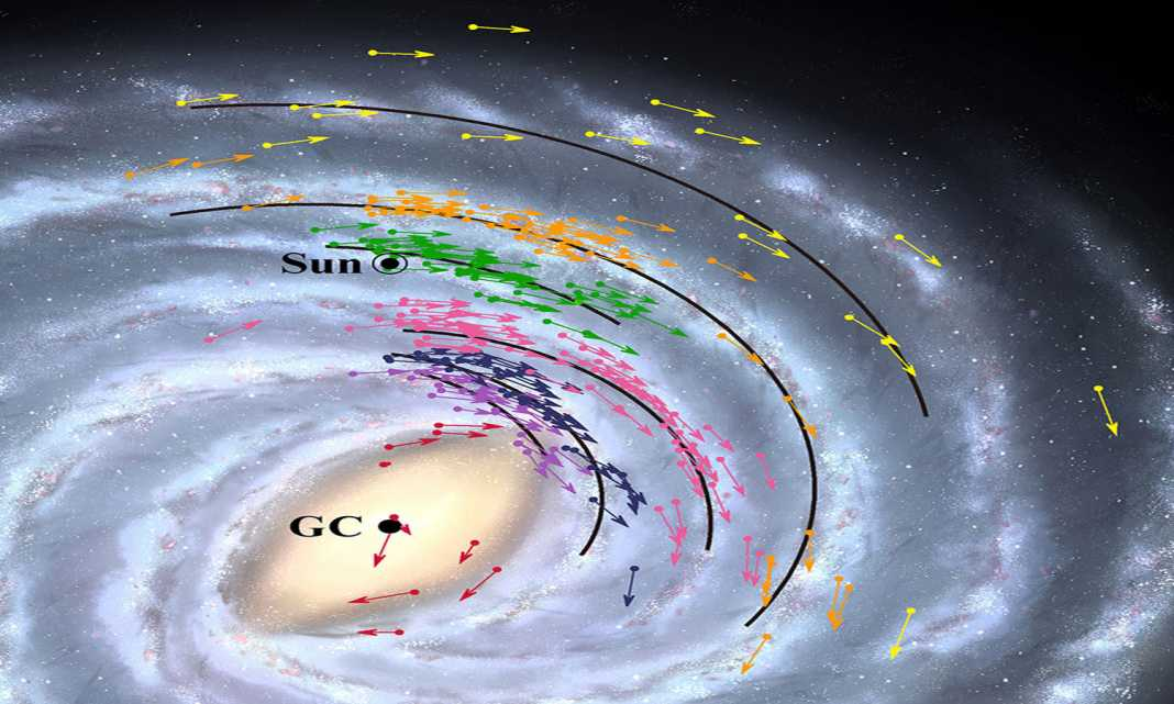 Is Earth Inching Closer to The Milky Way?