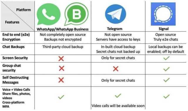 WhatsApp Vs. Telegram Vs. Signal 1